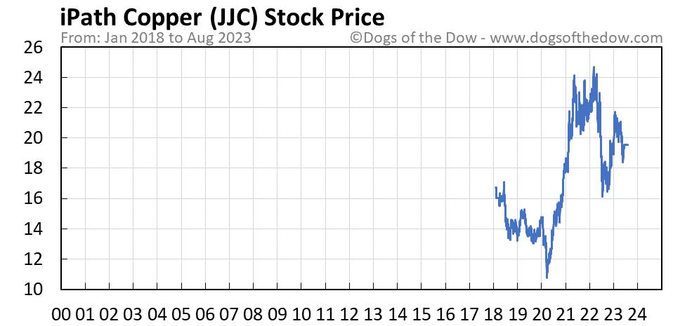 JJC stock price chart