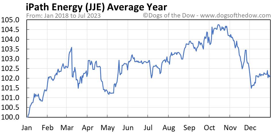 JJE average year chart