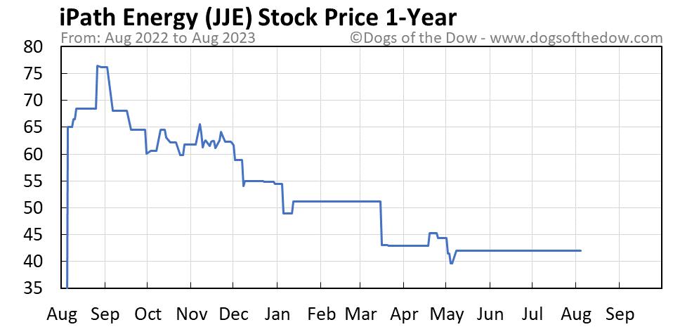 JJE 1-year stock price chart