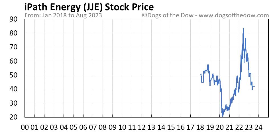 JJE stock price chart