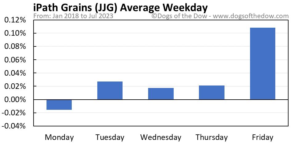 JJG average weekday chart