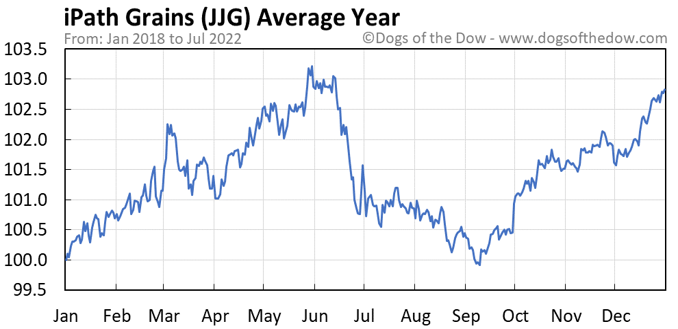 JJG average year chart