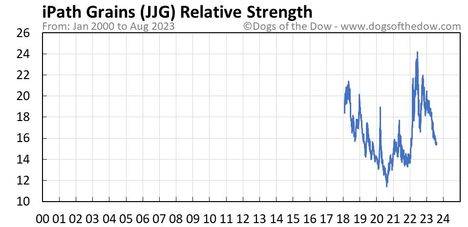 JJG relative strength chart