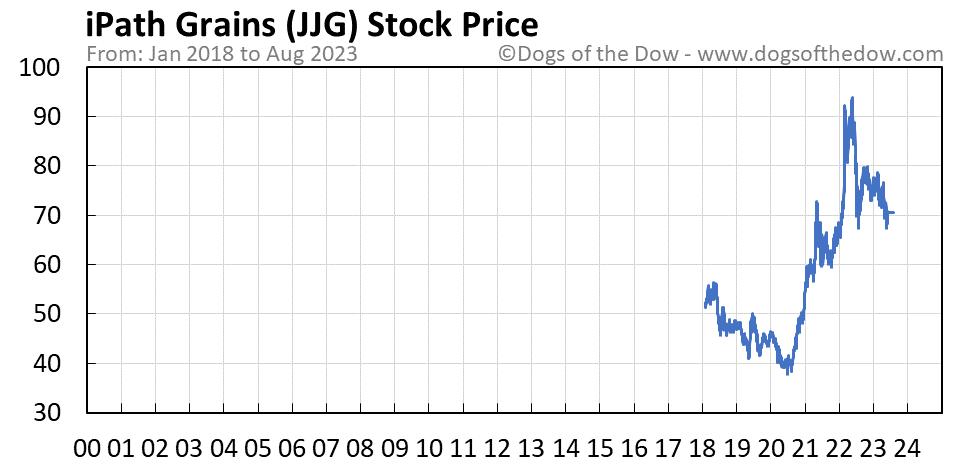 JJG stock price chart
