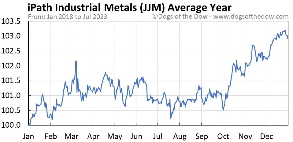 JJM average year chart