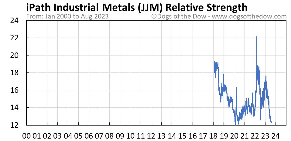 JJM relative strength chart