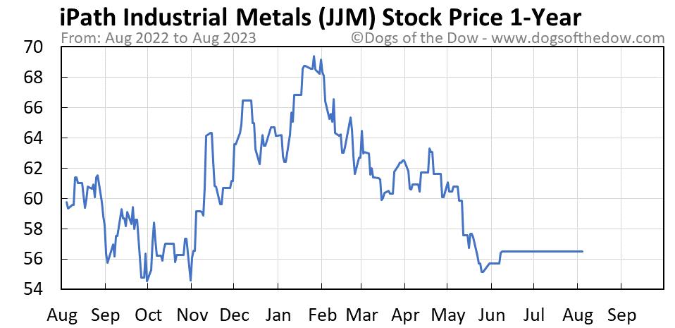 JJM 1-year stock price chart