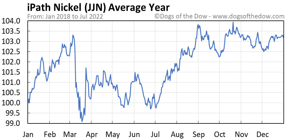JJN average year chart