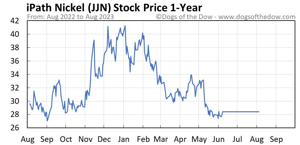 JJN 1-year stock price chart