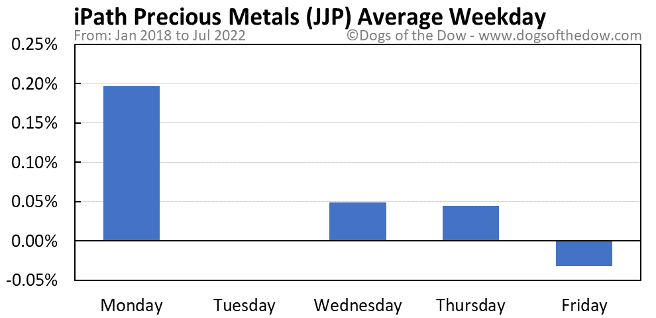 JJP average weekday chart