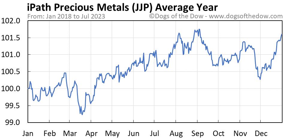 JJP average year chart