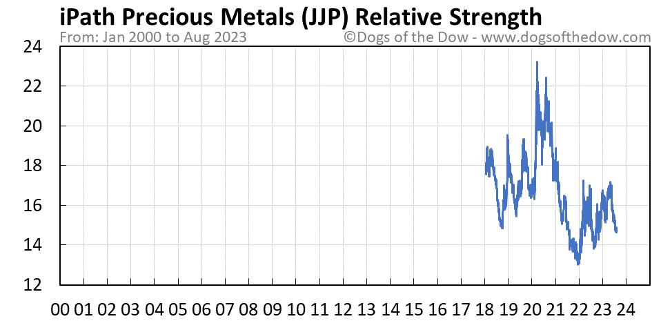 JJP relative strength chart