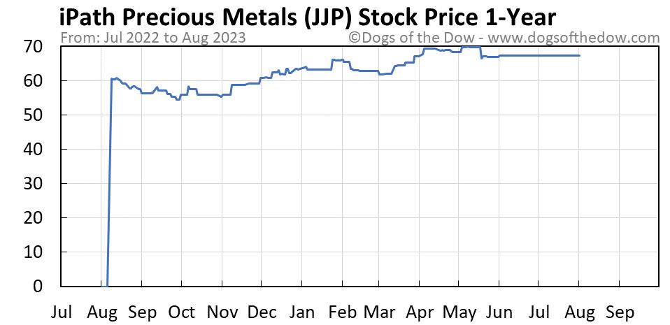 JJP 1-year stock price chart