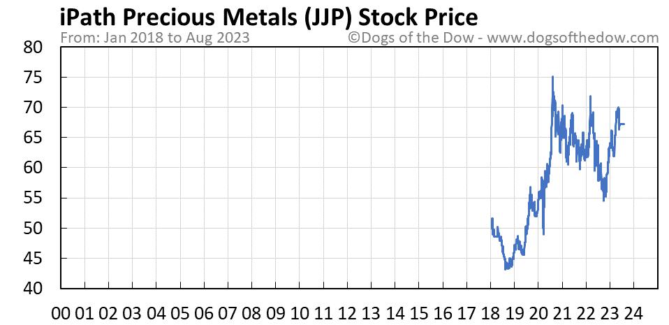 JJP stock price chart