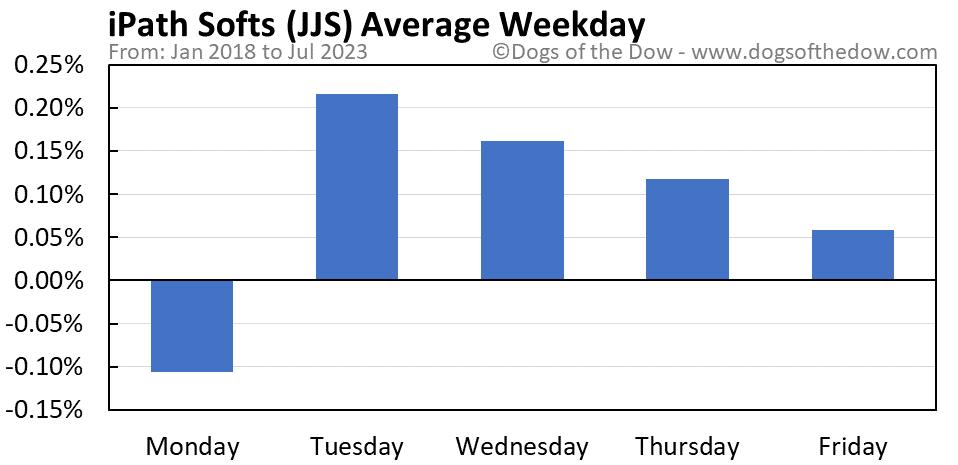 JJS average weekday chart