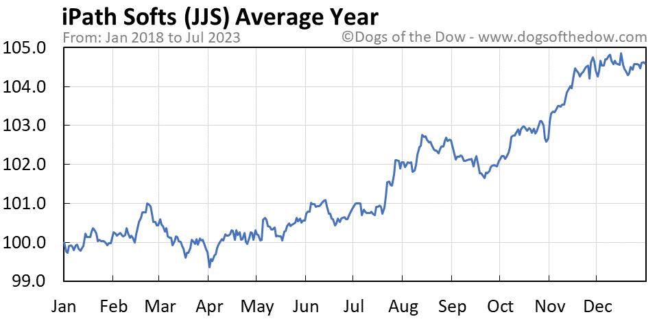 JJS average year chart