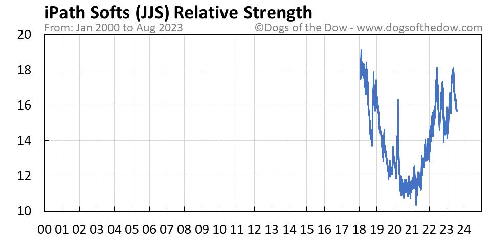 JJS relative strength chart