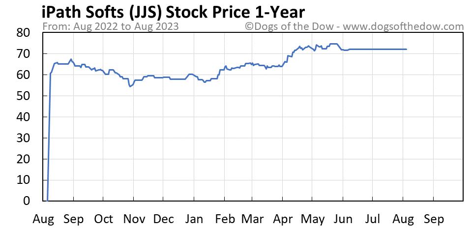 JJS 1-year stock price chart