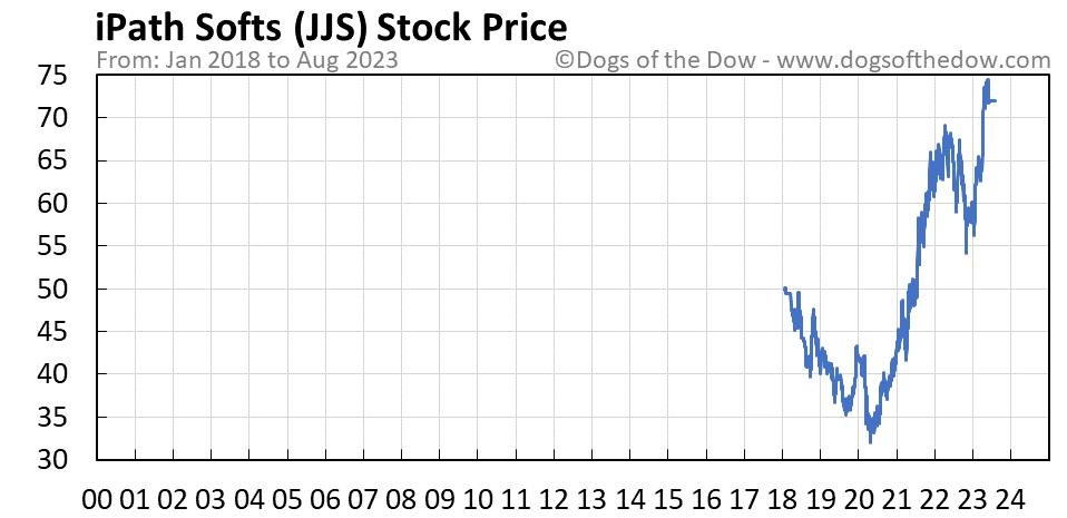 JJS stock price chart