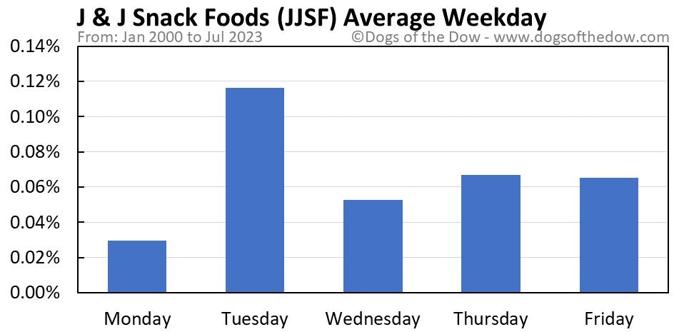 JJSF average weekday chart
