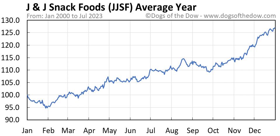 JJSF average year chart