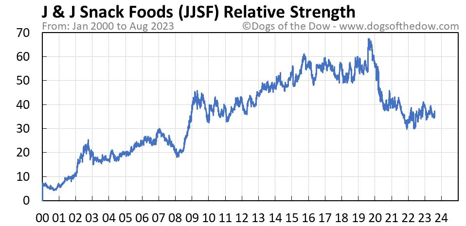 JJSF relative strength chart