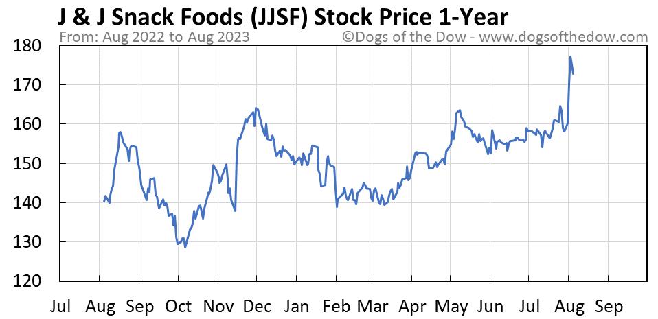 JJSF 1-year stock price chart