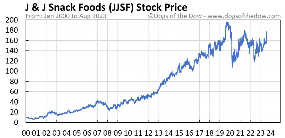 JJSF stock price chart