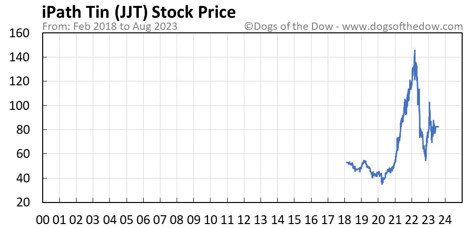JJT stock price chart