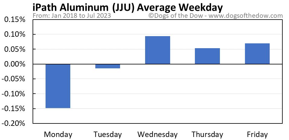 JJU average weekday chart
