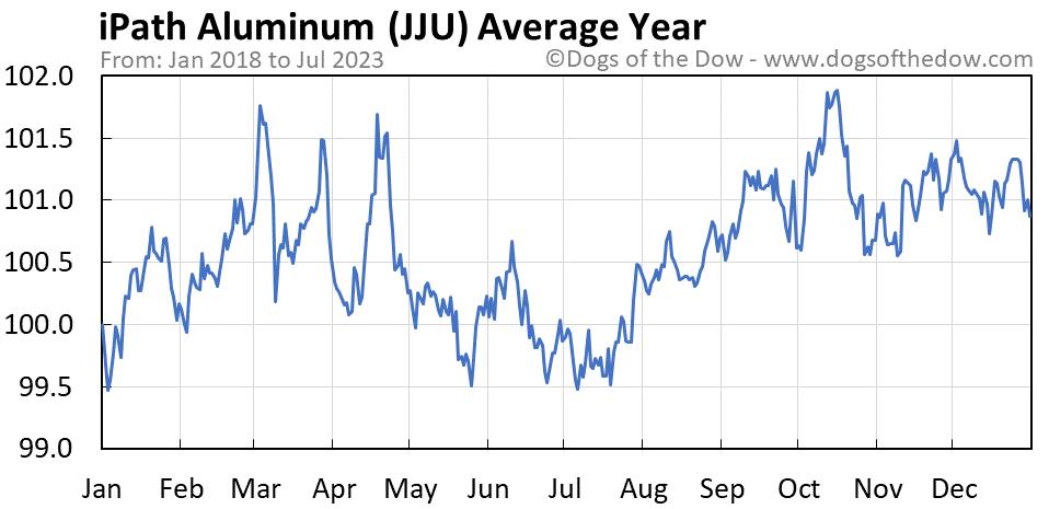 JJU average year chart