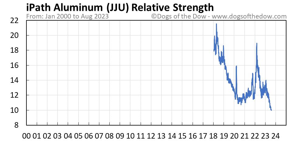 JJU relative strength chart