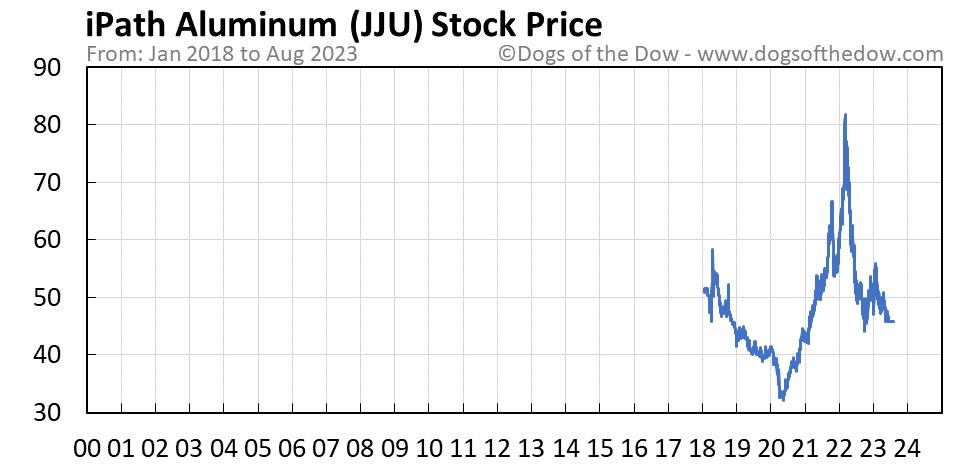 JJU stock price chart