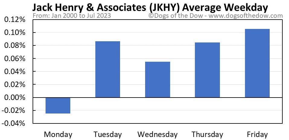 JKHY average weekday chart
