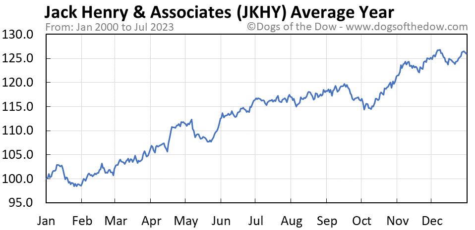 JKHY average year chart
