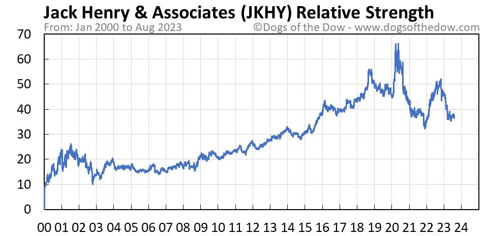 JKHY relative strength chart