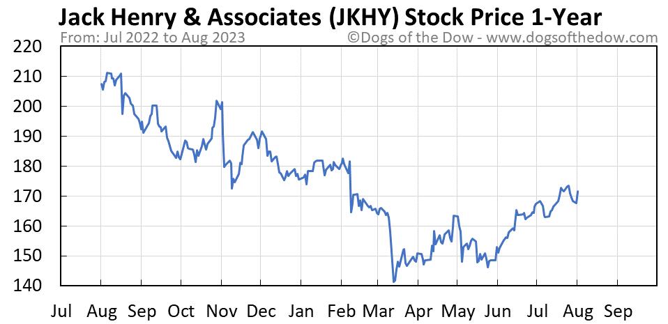 JKHY 1-year stock price chart