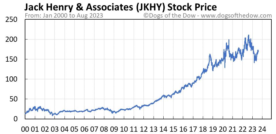 JKHY stock price chart
