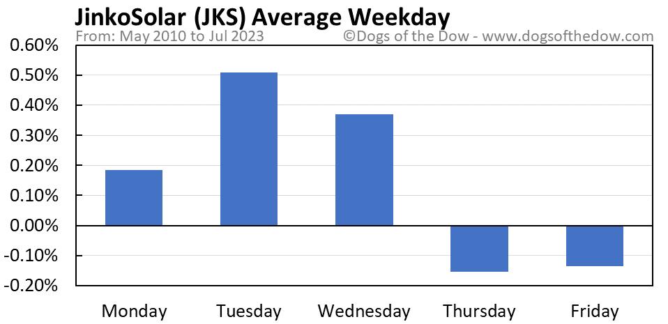 JKS average weekday chart