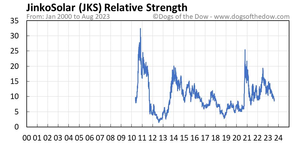 JKS relative strength chart