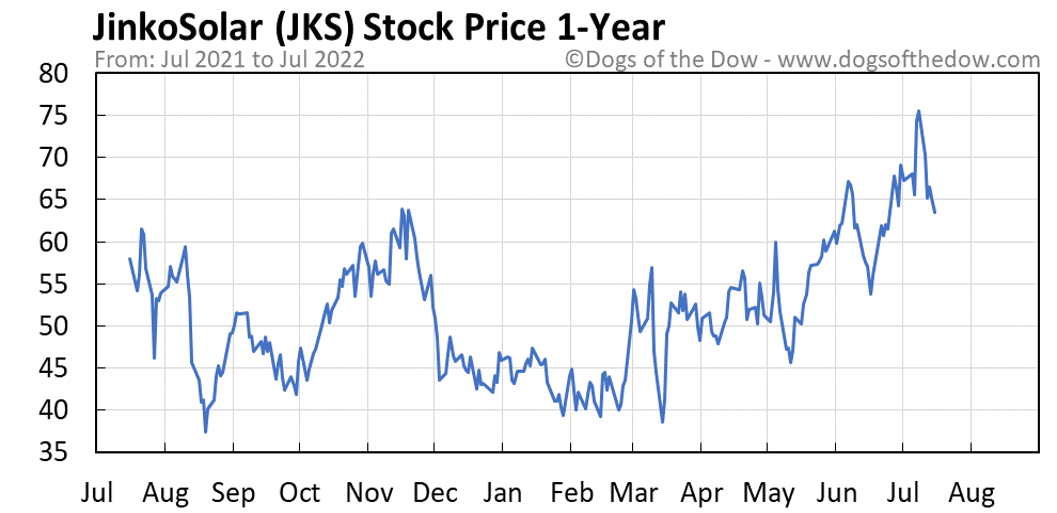 JKS 1-year stock price chart