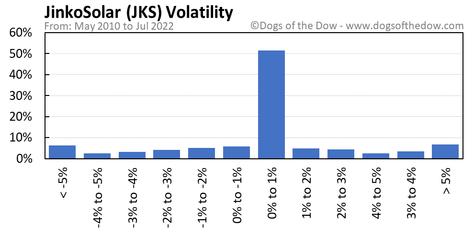 JKS volatility chart
