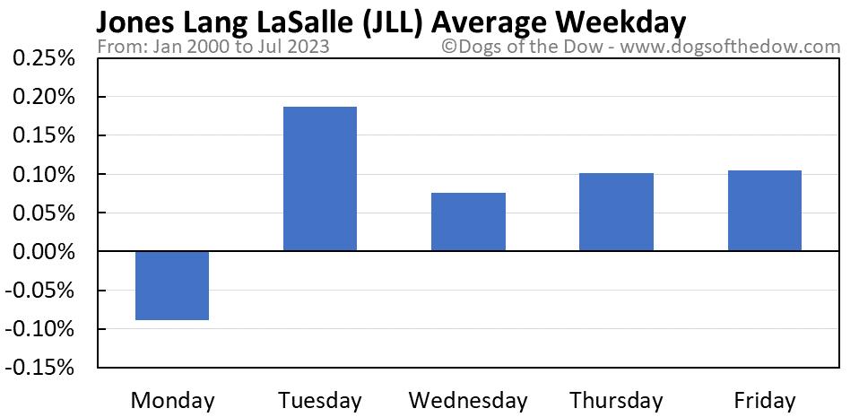 JLL average weekday chart