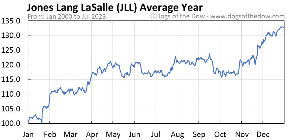 JLL average year chart