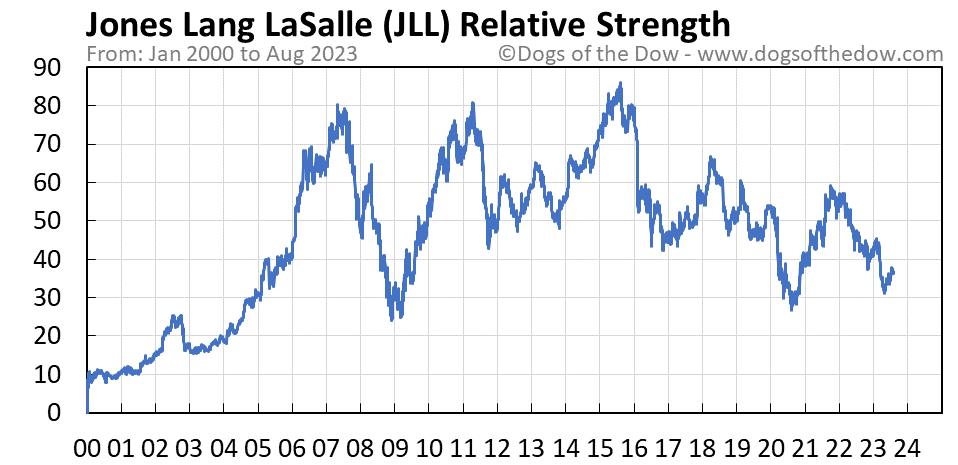 JLL relative strength chart