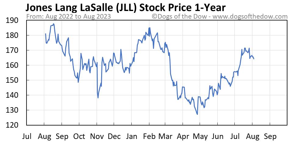 JLL 1-year stock price chart