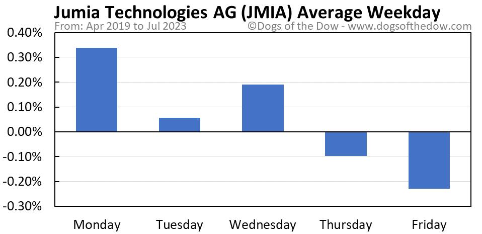 JMIA average weekday chart