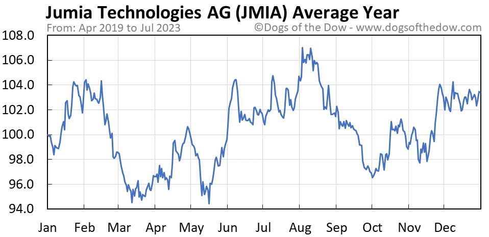 JMIA average year chart