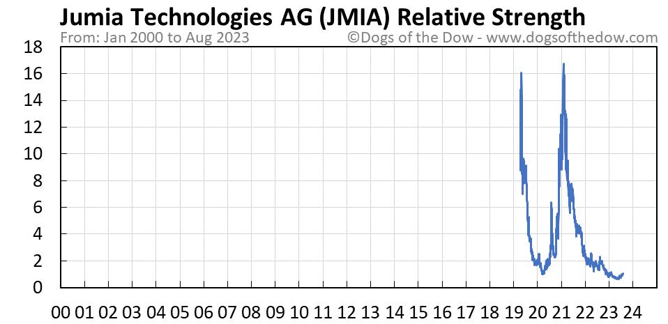 JMIA relative strength chart