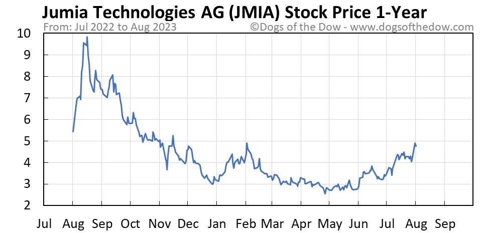 JMIA 1-year stock price chart